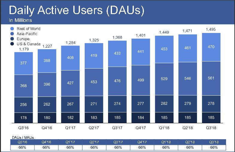Active facebook Daily Users