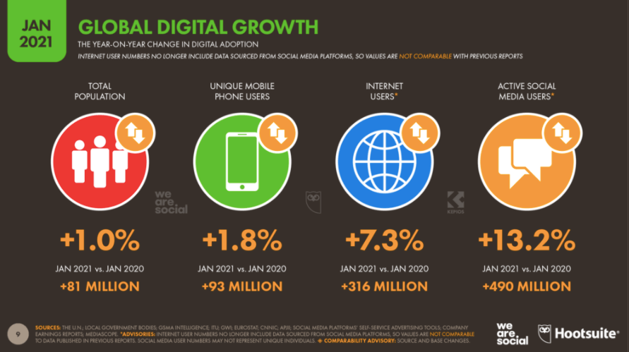 Global-internet-and-social-media-users-infographic.