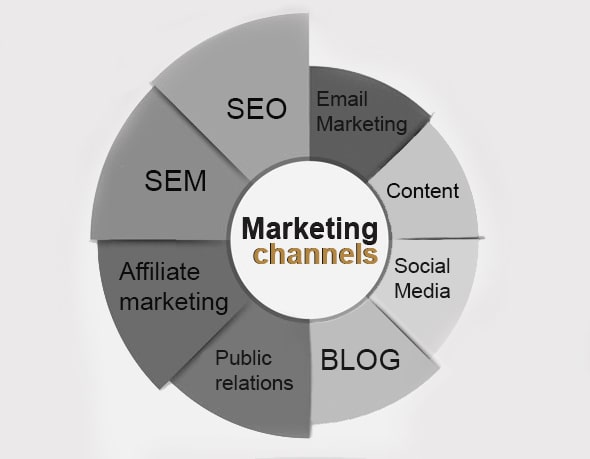 strategic use of different marketing channel info-graphic
